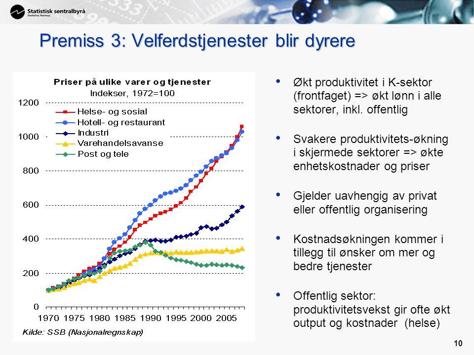 10 Premiss 3: Velferdstjenester blir dyrere Økt produktivitet i K-sektor (frontfaget) => økt lønn i alle sektorer, inkl. offentlig Svakere produktivit