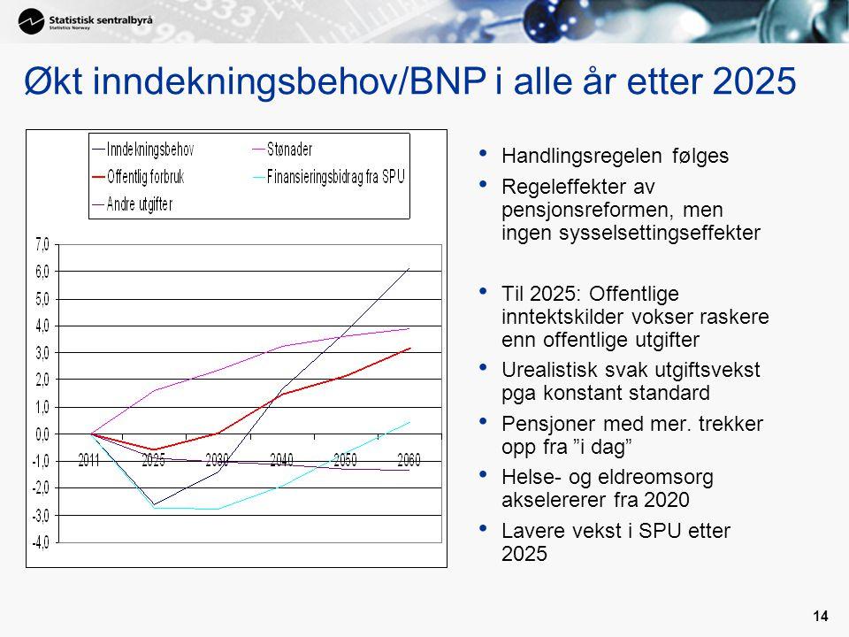 14 Økt inndekningsbehov/BNP i alle år etter 2025 Handlingsregelen følges Regeleffekter av pensjonsreformen, men ingen sysselsettingseffekter Til 2025: