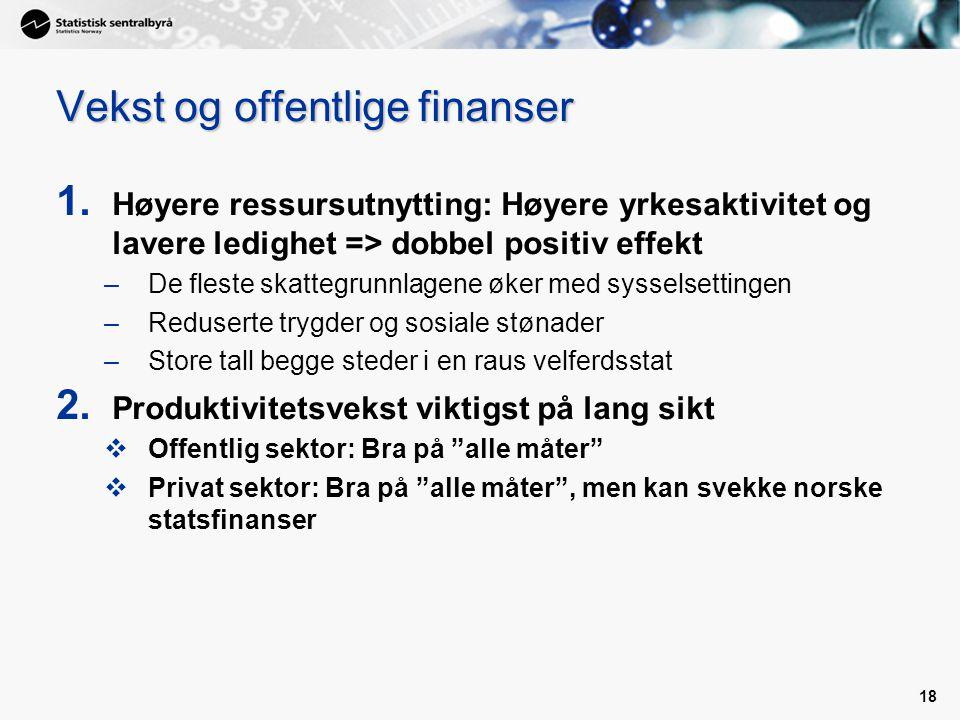 18 Vekst og offentlige finanser 1. Høyere ressursutnytting: Høyere yrkesaktivitet og lavere ledighet => dobbel positiv effekt –De fleste skattegrunnla