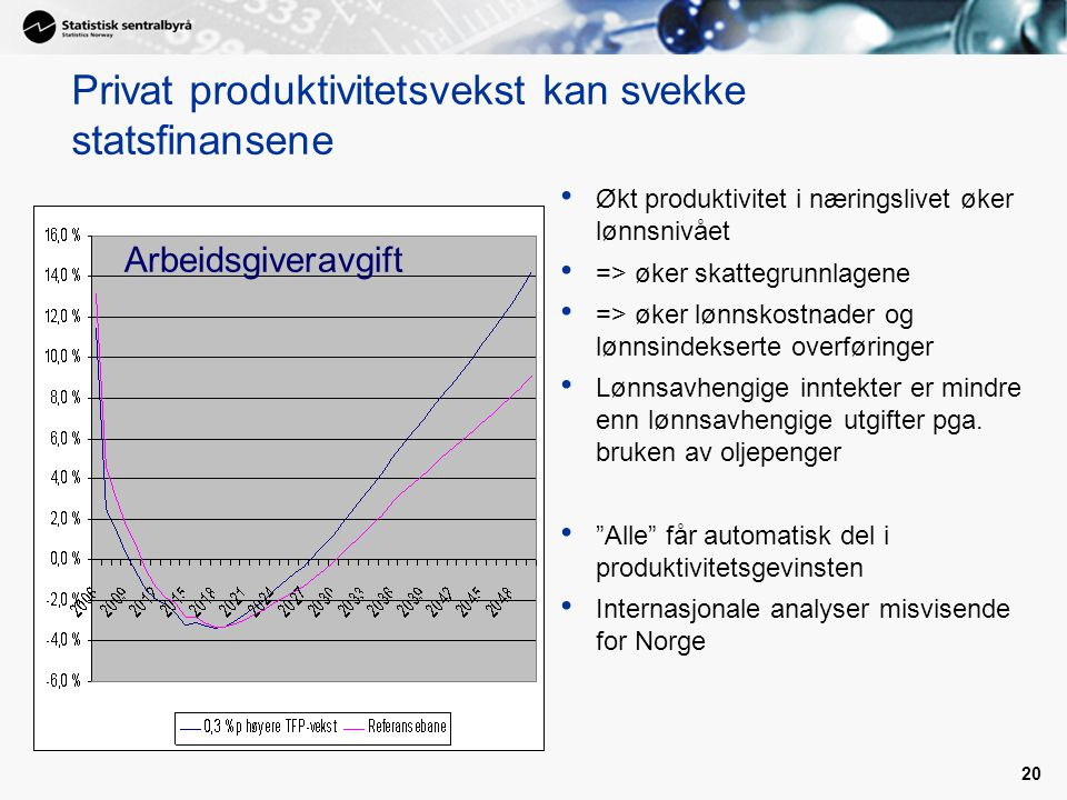 20 Privat produktivitetsvekst kan svekke statsfinansene Økt produktivitet i næringslivet øker lønnsnivået => øker skattegrunnlagene => øker lønnskostn