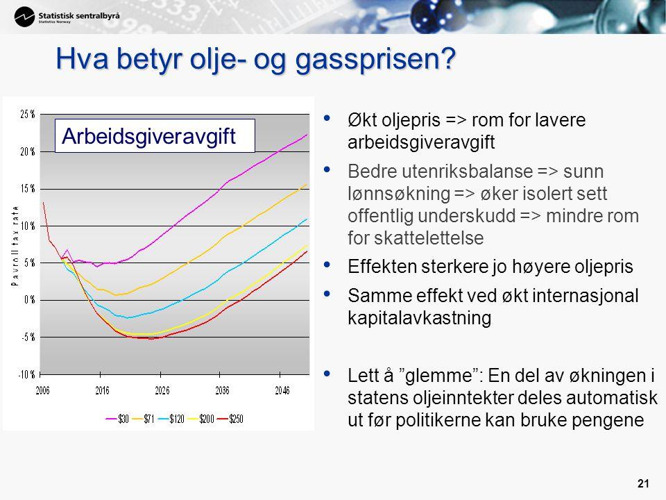 21 Hva betyr olje- og gassprisen? Økt oljepris => rom for lavere arbeidsgiveravgift Bedre utenriksbalanse => sunn lønnsøkning => øker isolert sett off