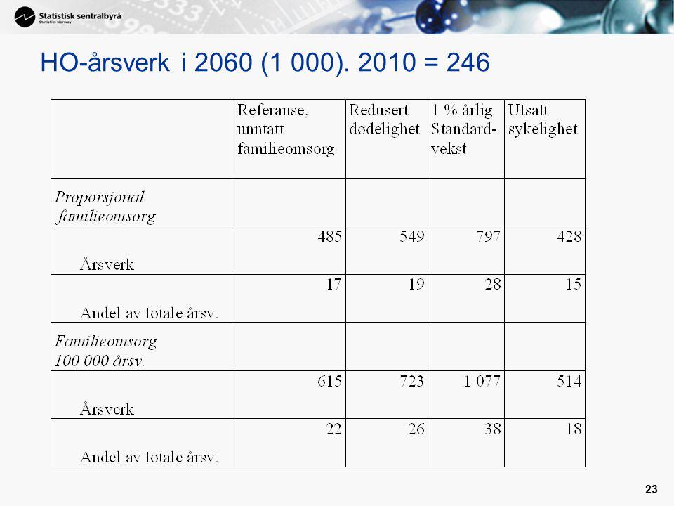 23 HO-årsverk i 2060 (1 000). 2010 = 246