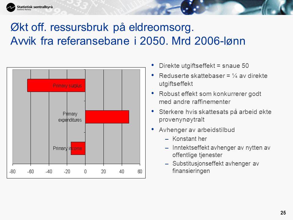 25 Økt off. ressursbruk på eldreomsorg. Avvik fra referansebane i 2050. Mrd 2006-lønn Direkte utgiftseffekt = snaue 50 Reduserte skattebaser = ¼ av di