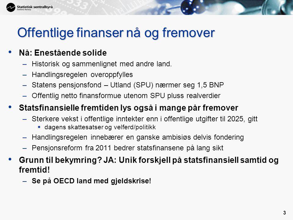 3 Offentlige finanser nå og fremover Nå: Enestående solide –Historisk og sammenlignet med andre land. –Handlingsregelen overoppfylles –Statens pensjon