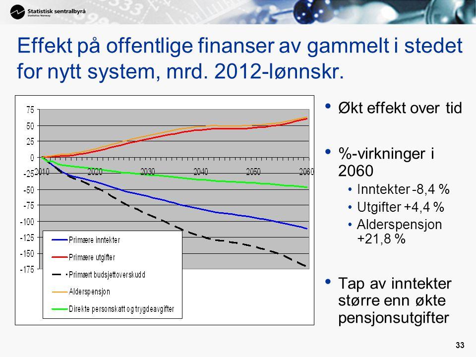 33 Effekt på offentlige finanser av gammelt i stedet for nytt system, mrd. 2012-lønnskr. Økt effekt over tid %-virkninger i 2060 Inntekter -8,4 % Utgi