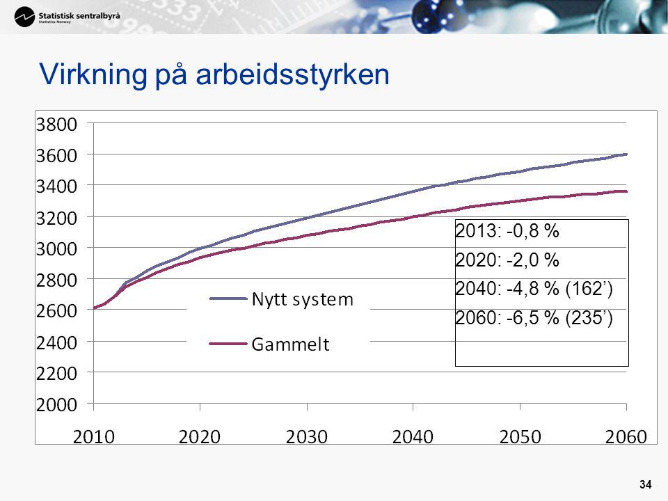 34 Virkning på arbeidsstyrken 2013: -0,8 % 2020: -2,0 % 2040: -4,8 % (162') 2060: -6,5 % (235')
