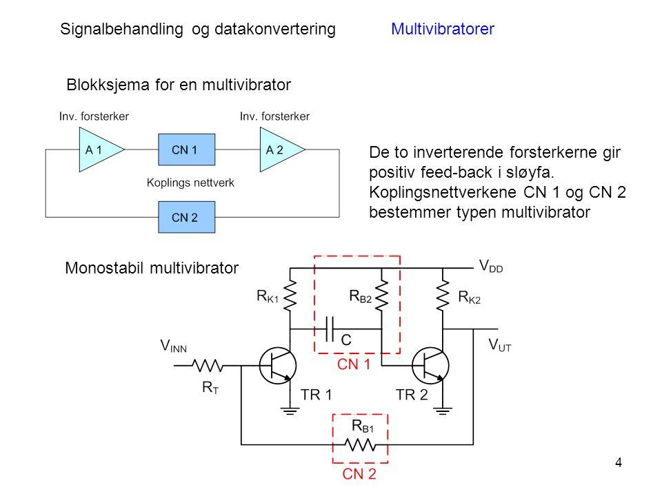 4 Signalbehandling og datakonverteringMultivibratorer Blokksjema for en multivibrator De to inverterende forsterkerne gir positiv feed-back i sløyfa.