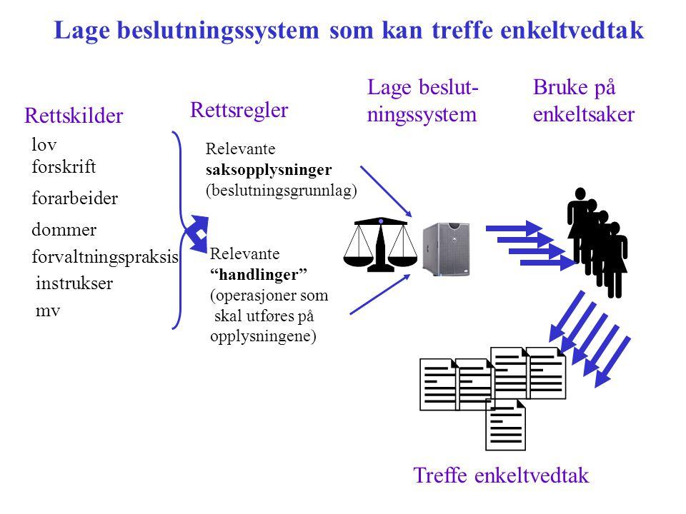 Lage beslutningssystem som kan treffe enkeltvedtak Rettskilder lov forskrift dommer forarbeider forvaltningspraksis mv instrukser Rettsregler Relevant