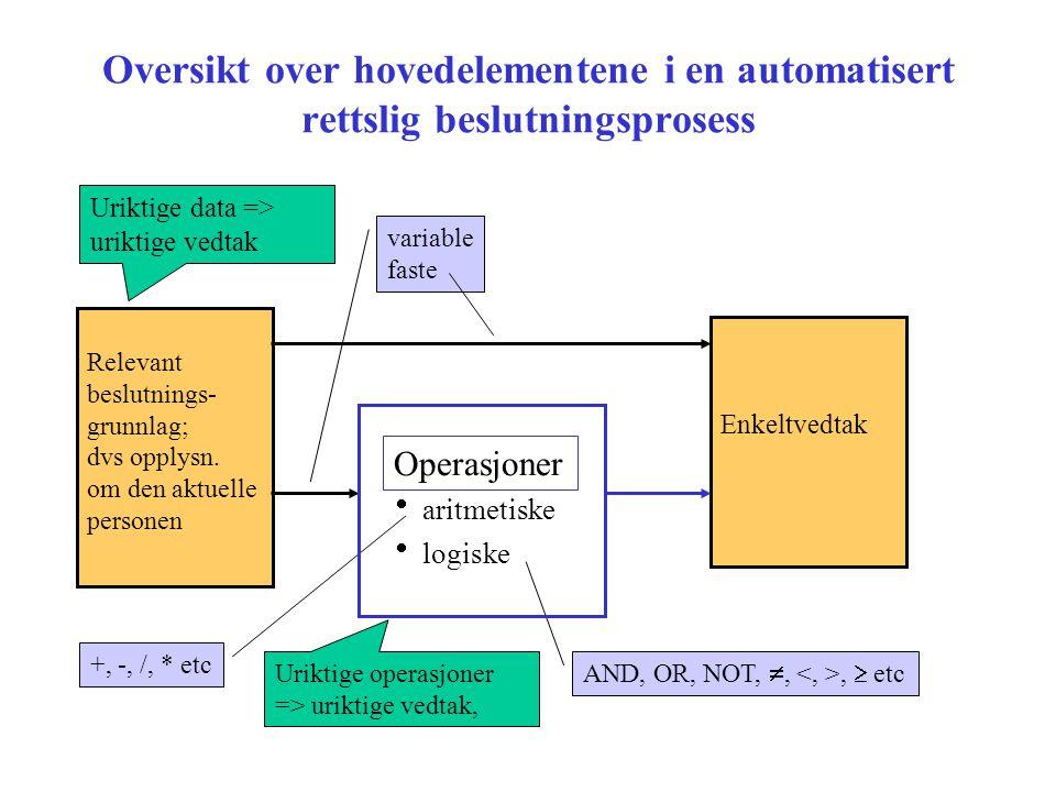 Oversikt over hovedelementene i en automatisert rettslig beslutningsprosess  aritmetiske  logiske Enkeltvedtak Relevant beslutnings- grunnlag; dvs o