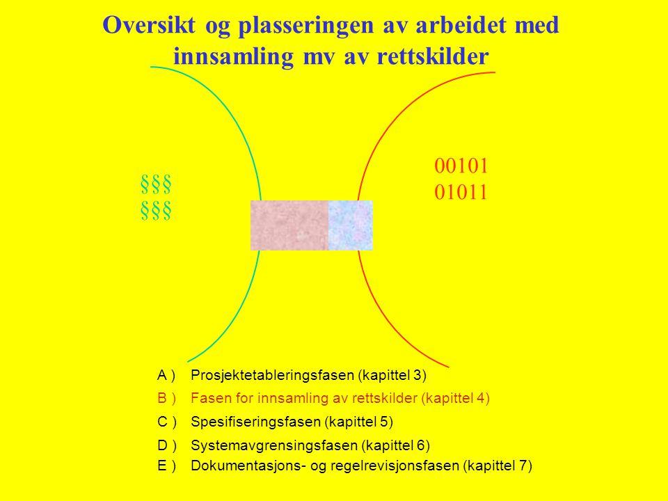 Oversikt og plasseringen av arbeidet med innsamling mv av rettskilder §§§ 00101 01011 A )Prosjektetableringsfasen (kapittel 3) B )Fasen for innsamling av rettskilder (kapittel 4) C )Spesifiseringsfasen (kapittel 5) D )Systemavgrensingsfasen (kapittel 6) E )Dokumentasjons- og regelrevisjonsfasen (kapittel 7)