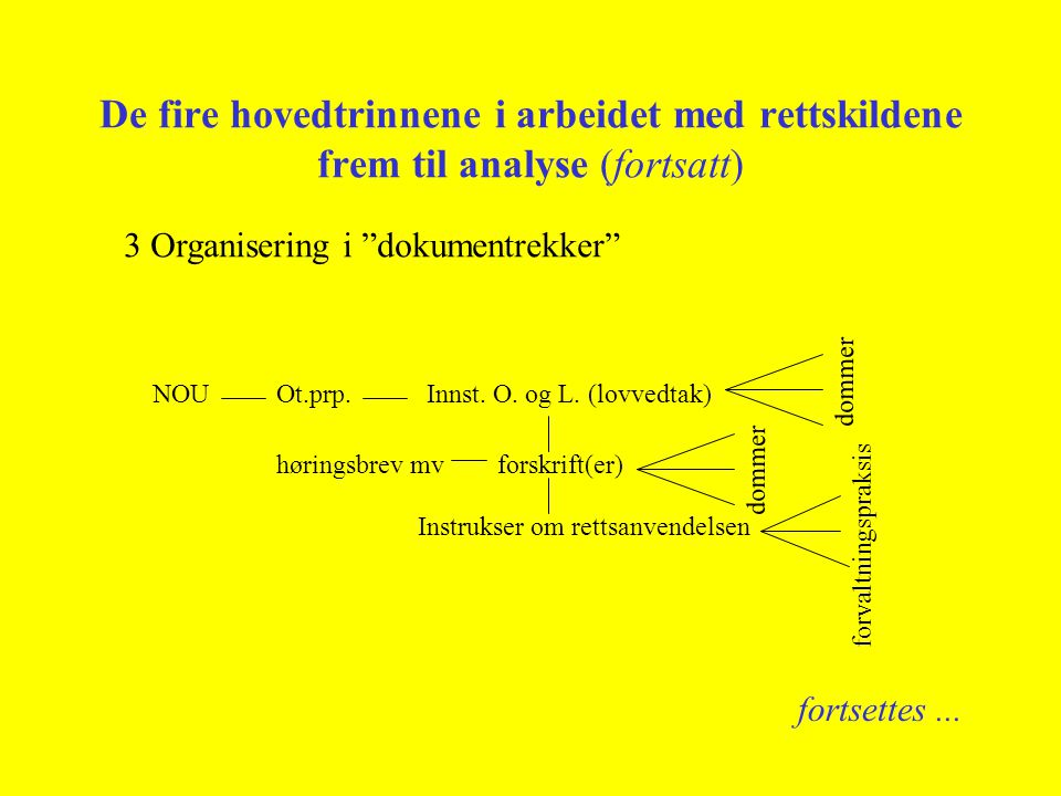 De fire hovedtrinnene i arbeidet med rettskildene frem til analyse (fortsatt) 3 Organisering i dokumentrekker NOUOt.prp.Innst.