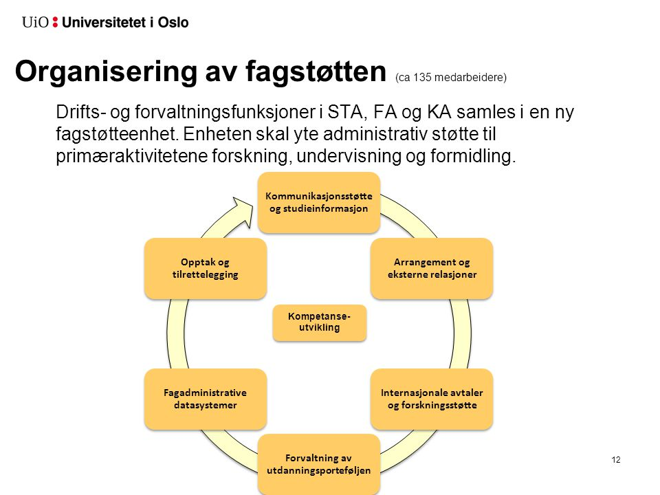Kommunikasjonsstøtte og studieinformasjon Arrangement og eksterne relasjoner Internasjonale avtaler og forskningsstøtte Forvaltning av utdanningsporteføljen Fagadministrative datasystemer Opptak og tilrettelegging Organisering av fagstøtten (ca 135 medarbeidere) Drifts- og forvaltningsfunksjoner i STA, FA og KA samles i en ny fagstøtteenhet.