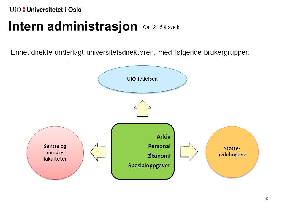 Intern administrasjon Enhet direkte underlagt universitetsdirektøren, med følgende brukergrupper:. 15 Arkiv Personal Økonomi Spesialoppgaver UiO-ledel