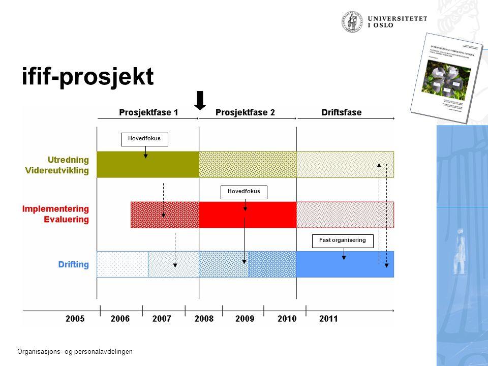 Organisasjons- og personalavdelingen ifif-prosjekt Hovedfokus Fast organisering