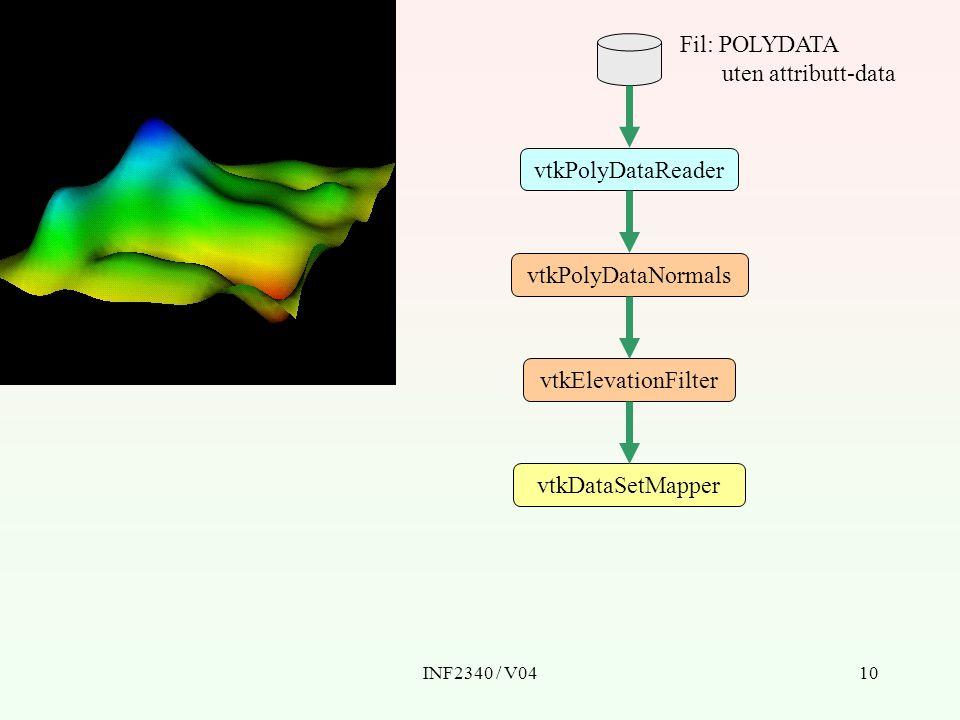 INF2340 / V0410 vtkDataSetMapper vtkPolyDataReader vtkPolyDataNormals Fil: POLYDATA uten attributt-data vtkElevationFilter