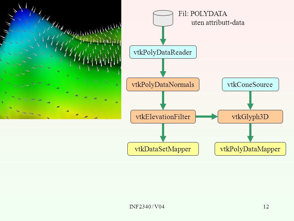INF2340 / V0412 vtkDataSetMapper vtkPolyDataReader vtkPolyDataNormals Fil: POLYDATA uten attributt-data vtkElevationFilter vtkGlyph3D vtkConeSource vt