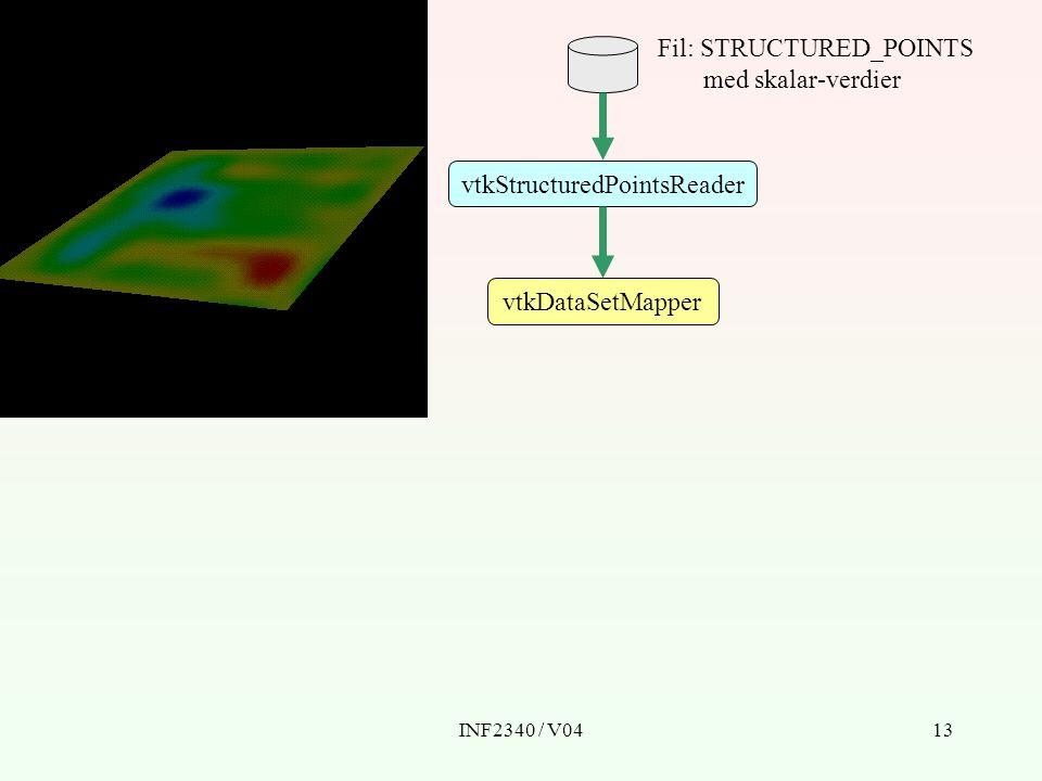 INF2340 / V0413 vtkDataSetMapper vtkStructuredPointsReader Fil: STRUCTURED_POINTS med skalar-verdier