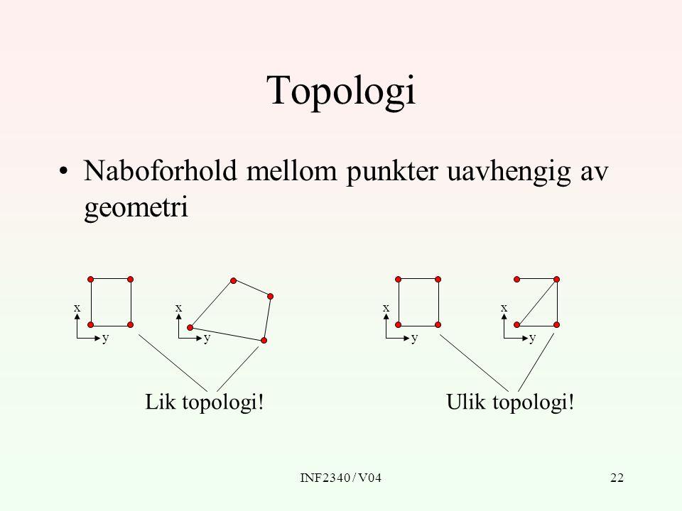 INF2340 / V0422 Topologi Naboforhold mellom punkter uavhengig av geometri Ulik topologi! x y x y x y x y Lik topologi!