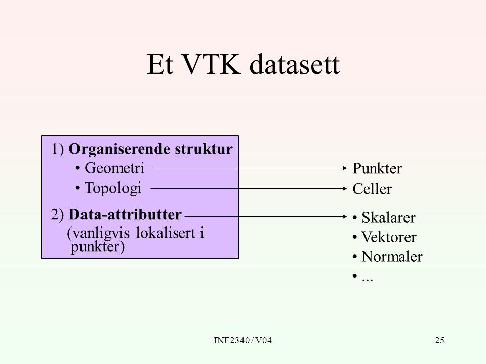 INF2340 / V0425 Et VTK datasett 1) Organiserende struktur Geometri Topologi 2) Data-attributter (vanligvis lokalisert i punkter) Punkter Celler Skalar