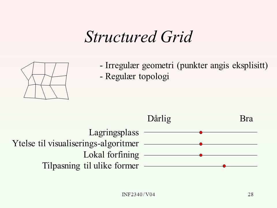 INF2340 / V0428 Structured Grid - Irregulær geometri (punkter angis eksplisitt) - Regulær topologi BraDårlig Lagringsplass Ytelse til visualiserings-a