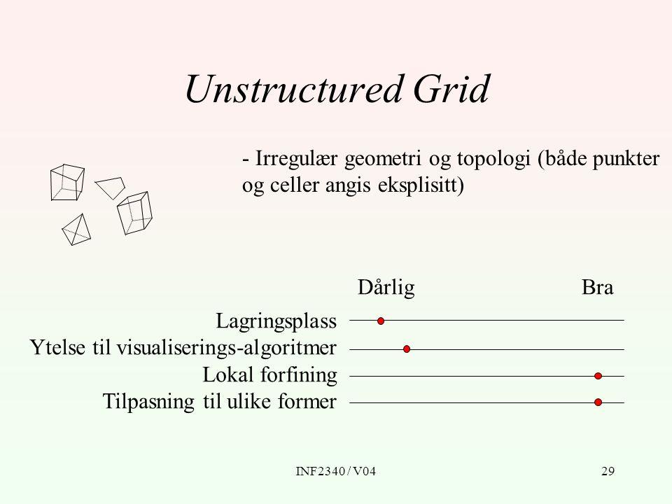 INF2340 / V0429 Unstructured Grid - Irregulær geometri og topologi (både punkter og celler angis eksplisitt) BraDårlig Lagringsplass Ytelse til visual