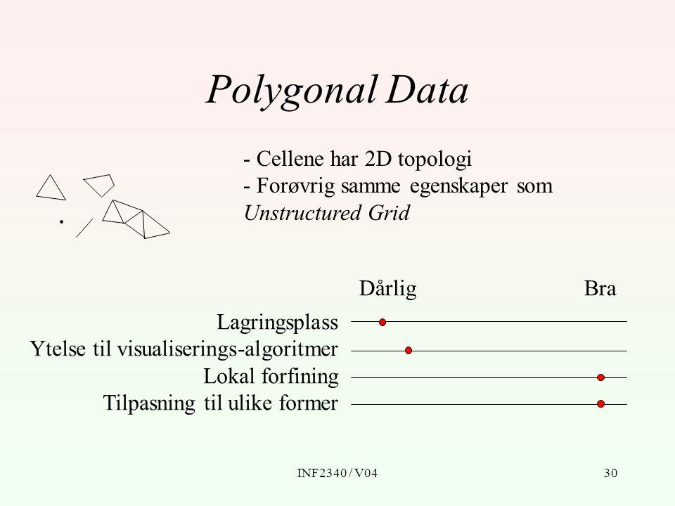 INF2340 / V0430 Polygonal Data - Cellene har 2D topologi - Forøvrig samme egenskaper som Unstructured Grid BraDårlig Lagringsplass Ytelse til visualis