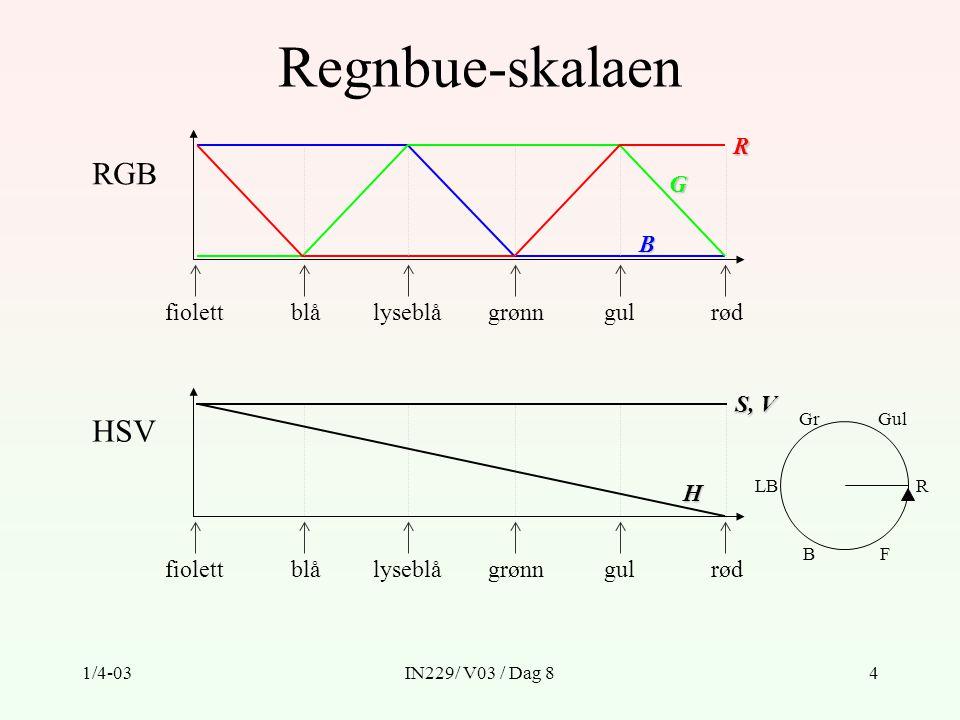 1/4-03IN229/ V03 / Dag 84 Regnbue-skalaen fiolettblålyseblågrønngulrødRG B RGB fiolettblålyseblågrønngulrød H HSV S, V LBR GulGr BF