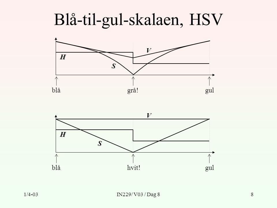 1/4-03IN229/ V03 / Dag 819 Algoritme 2: Marching Squares Identifiser de topologisk ulike måtene kurver kan passere gjennom en (firkant-) celle på: = på den ene siden av terskelverdien (over eller under) = på den andre siden av terskelverdien (under eller over) Marsjer systematisk gjennom alle cellene.