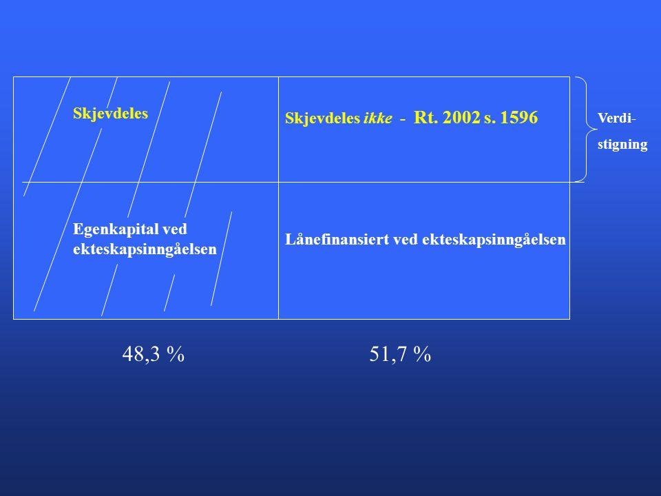 Egenkapital ved ekteskapsinngåelsen Lånefinansiert ved ekteskapsinngåelsen Skjevdeles Skjevdeles ikke - Rt. 2002 s. 1596 48,3 % 51,7 % Verdi- stigning