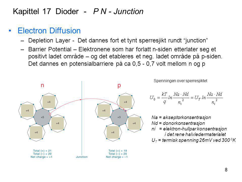 8 Na = akseptorkonsentrasjon Nd = donorkonsentrasjon ni = elektron-hullpar konsentrasjon i det rene halvledermaterialet U T = termisk spenning 26mV ve