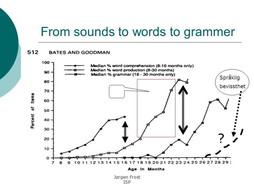 Tidlig språkutvikling og senere lesing (Bryant m.fl., 1989; Frost m.fl.