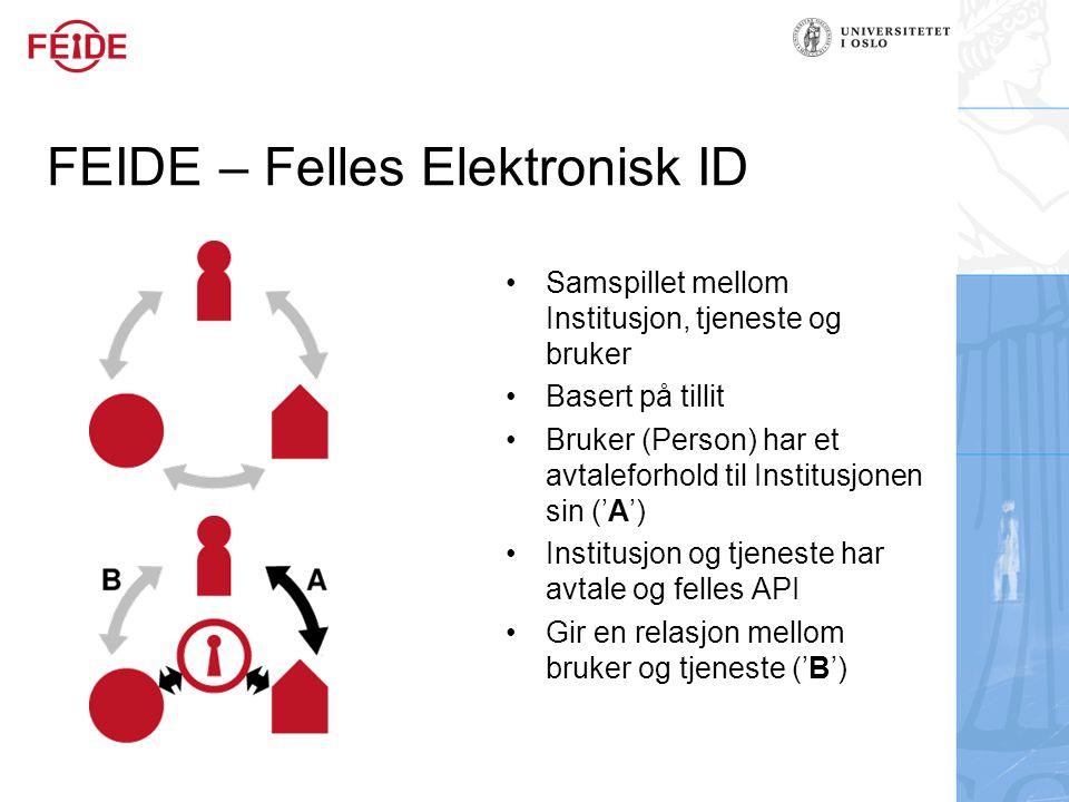 FEIDE – Felles Elektronisk ID Samspillet mellom Institusjon, tjeneste og bruker Basert på tillit Bruker (Person) har et avtaleforhold til Institusjonen sin ('A') Institusjon og tjeneste har avtale og felles API Gir en relasjon mellom bruker og tjeneste ('B')