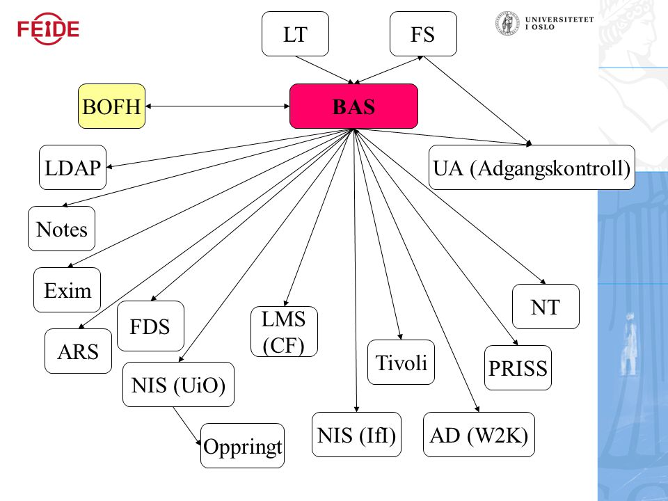 BAS FSLT NIS (UiO) NT AD (W2K) Notes ARS Tivoli BOFH Oppringt UA (Adgangskontroll) PRISS Exim NIS (IfI) LDAP LMS (CF) FDS