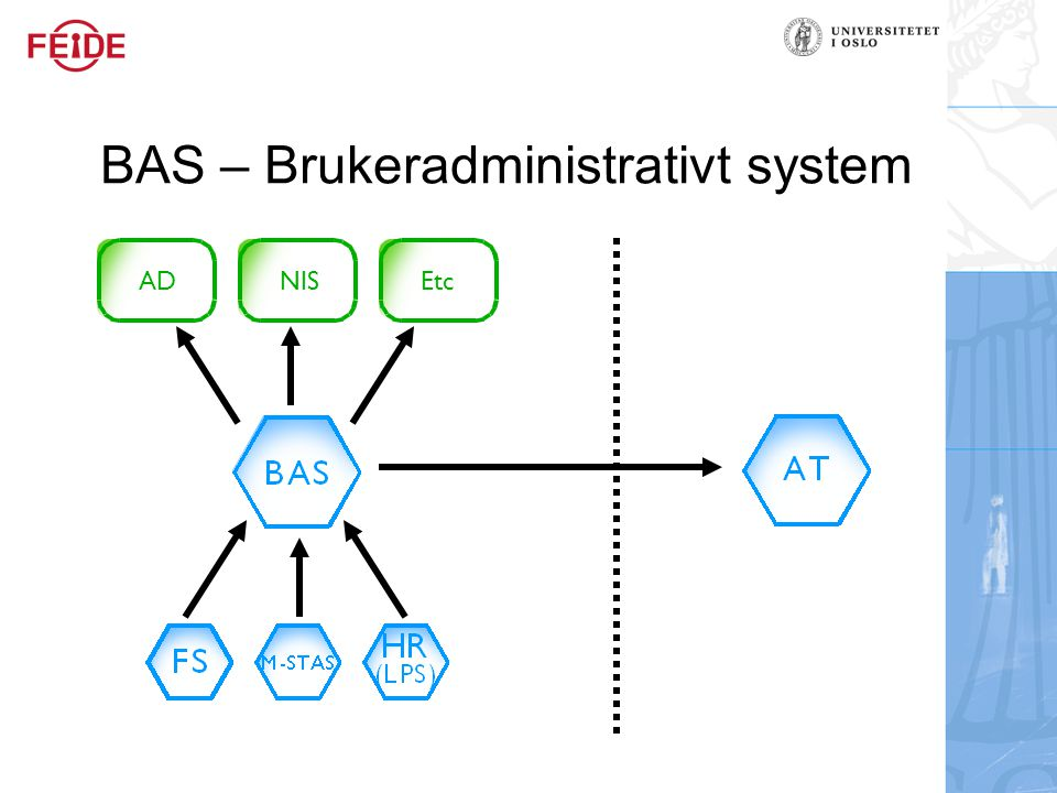 Hva er et Brukeradministrative system (BAS) Person - Fødselsnummer - Navn - Adresse - Tilknytning - Type - Stedkode -etc Bruker - Brukernavn/ID - Passord - E-post adresse - Type - Stedkode -etc Gruppe - Gruppenavn/ID - Beskrivelse - Medlemmer - Brukere - Grupper