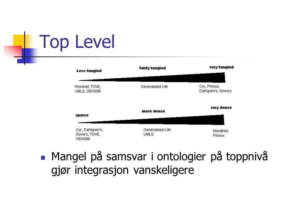 Top Level Mangel på samsvar i ontologier på toppnivå gjør integrasjon vanskeligere