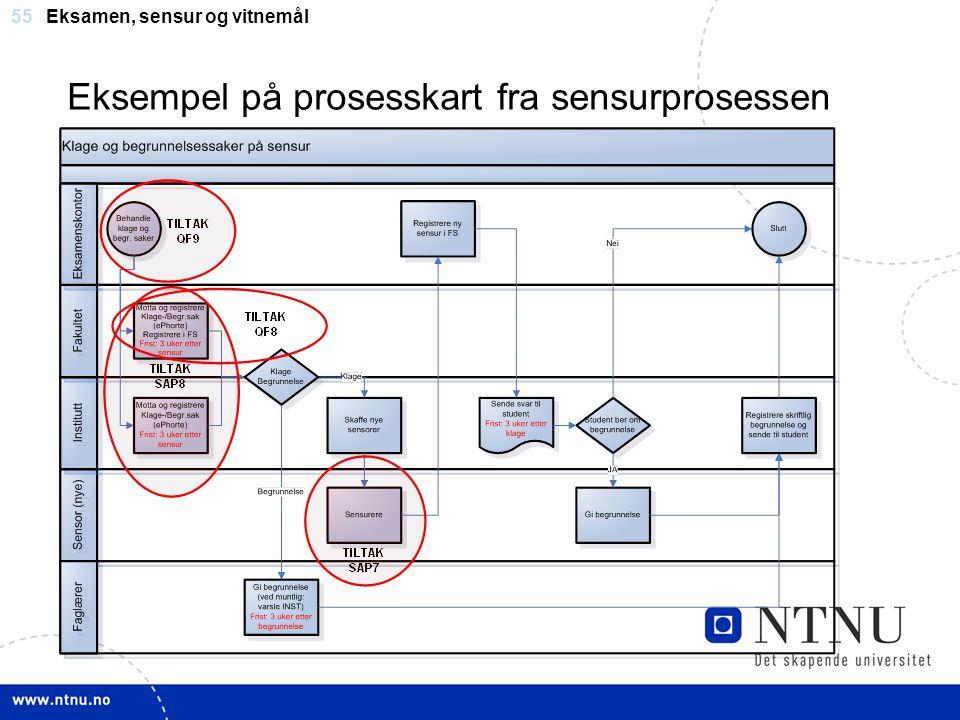 55 Eksempel på prosesskart fra sensurprosessen Eksamen, sensur og vitnemål