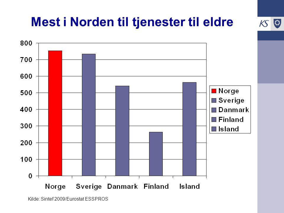 Mest i Norden til tjenester til eldre Kilde: Sintef 2009/Eurostat ESSPROS