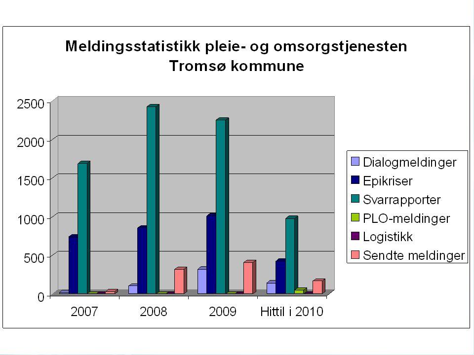Utfordringer Mange kommuner (88 i region nord) 43 % er under 2000 innbyggere Kommunene er kommet kort på dette området (jmf KS –undersøkelse 2009) Ingen koordinerende instans Hvordan organisere arbeidet og få med alle kommunene?