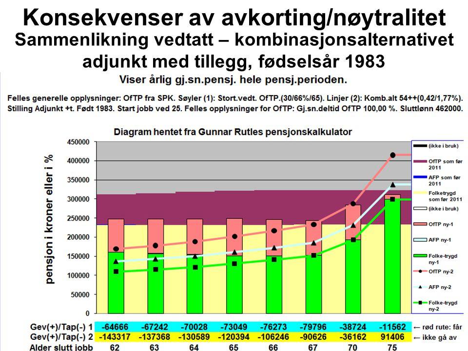 Sammenlikning vedtatt – kombinasjonsalternativet adjunkt med tillegg, fødselsår 1983 Konsekvenser av avkorting/nøytralitet