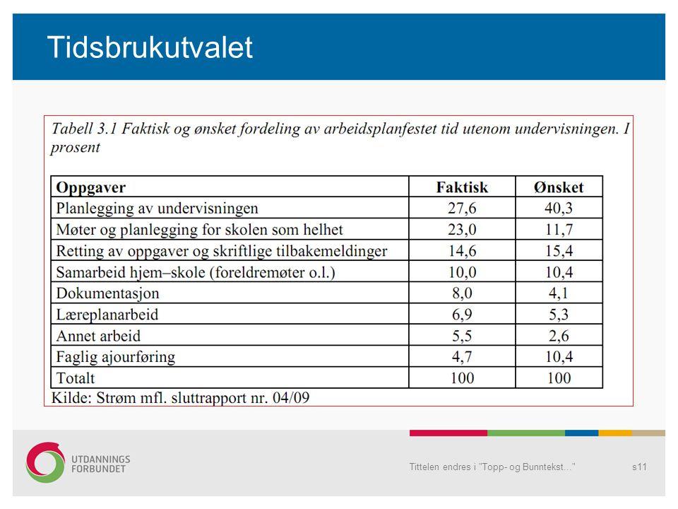Tittelen endres i Topp- og Bunntekst... s11 Tidsbrukutvalet