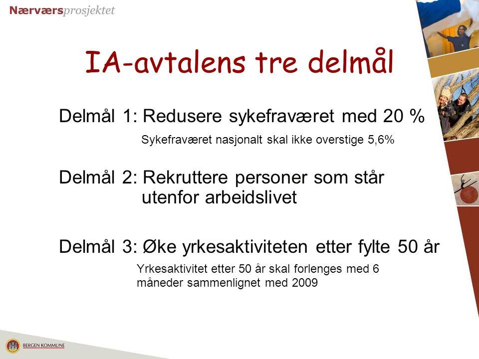 11 IA-avtalens tre delmål Delmål 1: Redusere sykefraværet med 20 % Sykefraværet nasjonalt skal ikke overstige 5,6% Delmål 2: Rekruttere personer som s