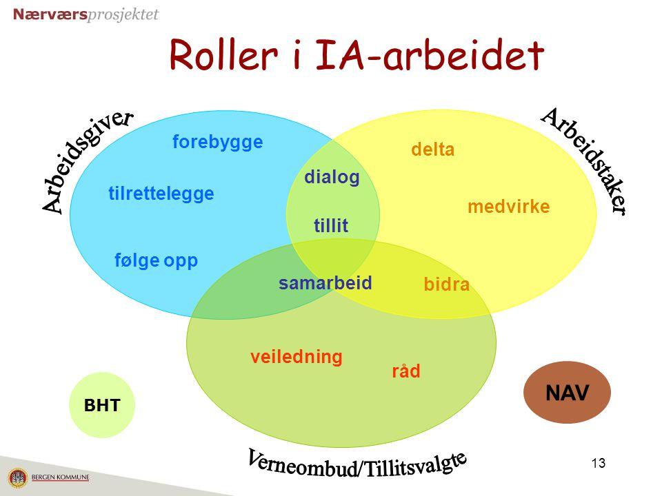 13 forebygge tilrettelegge følge opp bidra delta medvirke dialog tillit samarbeid råd veiledning Roller i IA-arbeidet NAV BHT