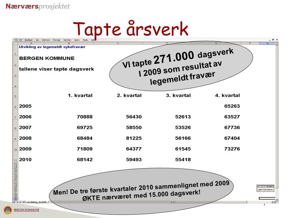 7 Tapte årsverk VI tapte 271.000 dagsverk I 2009 som resultat av legemeldt fravær Men! De tre første kvartaler 2010 sammenlignet med 2009 ØKTE nærvære