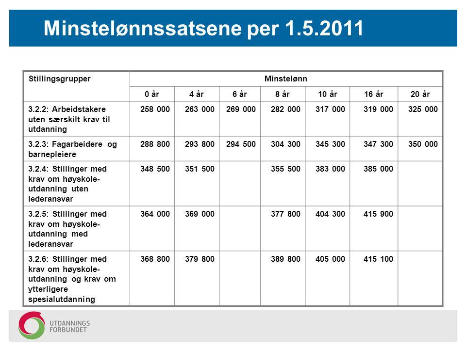 Minstelønnssatsene per 1.5.2011 StillingsgrupperMinstelønn 0 år4 år6 år8 år10 år16 år20 år 3.2.2: Arbeidstakere uten særskilt krav til utdanning 258 0