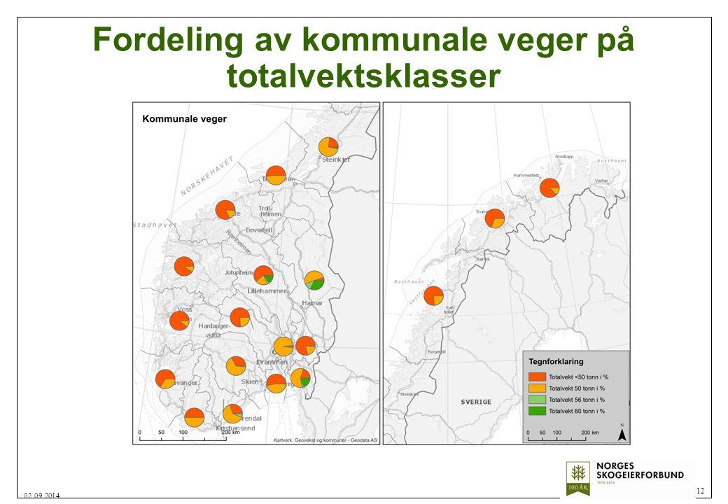 Fordeling av kommunale veger på totalvektsklasser 12 02.09.2014