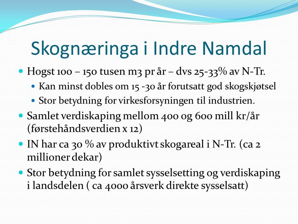 Skognæringa i Indre Namdal Hogst 100 – 150 tusen m3 pr år – dvs 25-33% av N-Tr. Kan minst dobles om 15 -30 år forutsatt god skogskjøtsel Stor betydnin