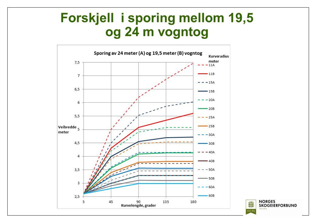 Forskjell i sporing mellom 19,5 og 24 m vogntog
