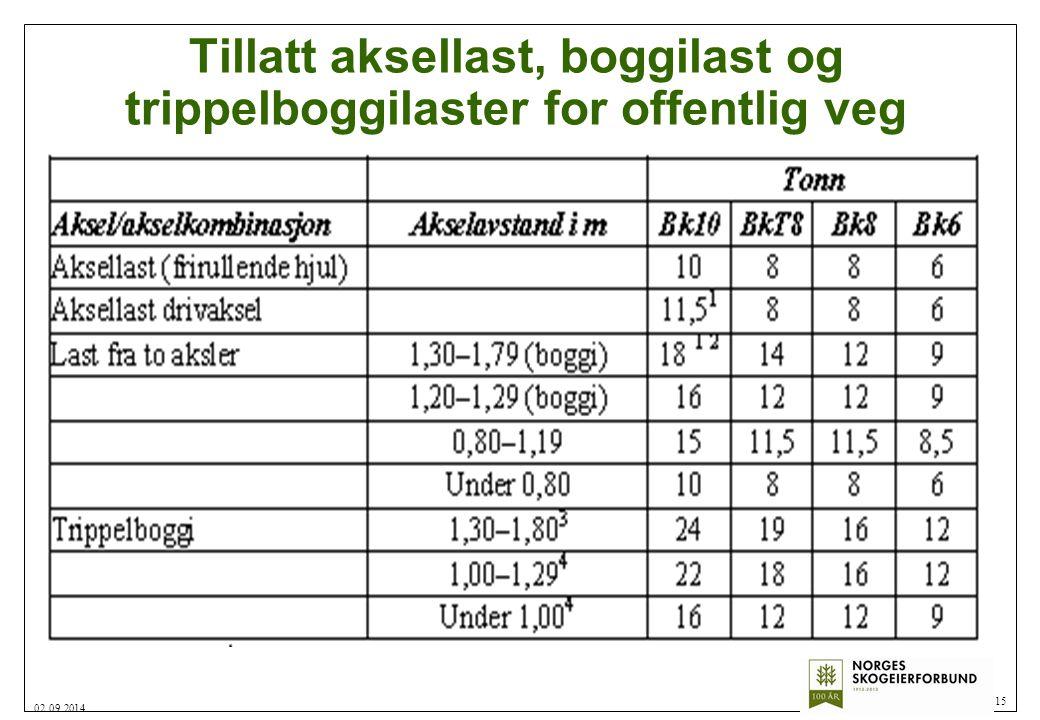 Tillatt aksellast, boggilast og trippelboggilaster for offentlig veg 15 02.09.2014