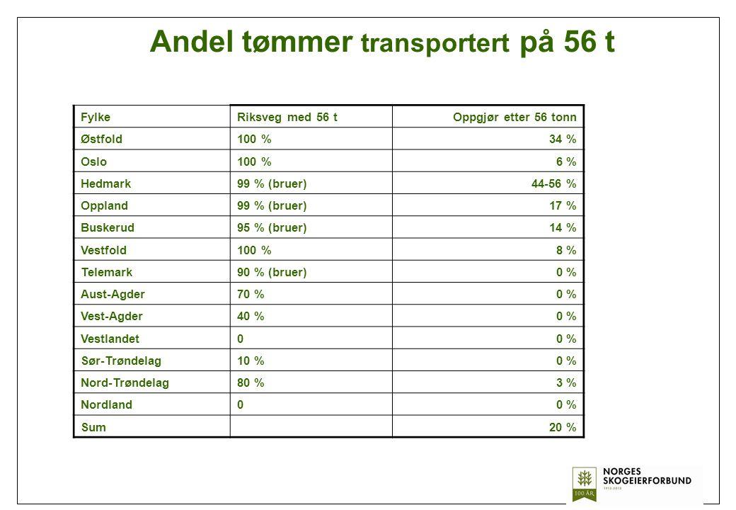 Andel tømmer transportert på 56 t FylkeRiksveg med 56 tOppgjør etter 56 tonn Østfold100 %34 % Oslo100 %6 % Hedmark99 % (bruer)44-56 % Oppland99 % (bru