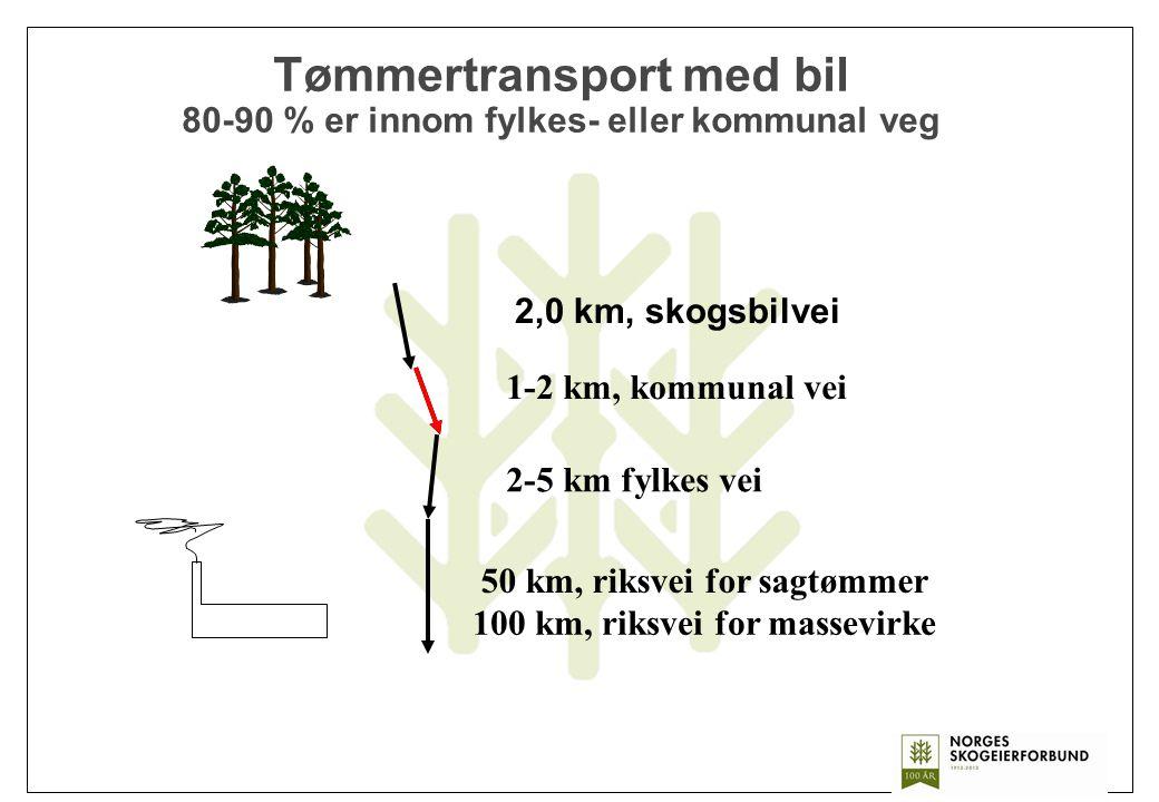 Tømmertransport med bil 80-90 % er innom fylkes- eller kommunal veg 2,0 km, skogsbilvei 1-2 km, kommunal vei 2-5 km fylkes vei 50 km, riksvei for sagt